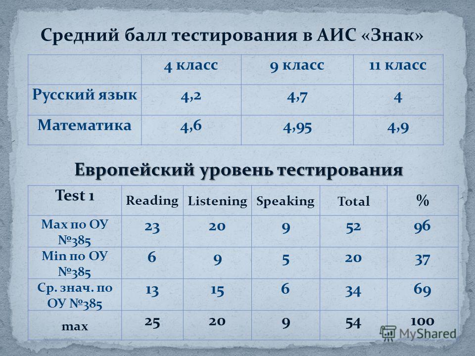 Европейский уровень тестирования Средний балл тестирования в АИС «Знак» 4 класс9 класс11 класс Русский язык4,24,74 Математика4,64,954,9 Test 1 ReadingListeningSpeaking Total % Max по ОУ 385 232095296 Min по ОУ 385 6952037 Ср. знач. по ОУ 385 13156346
