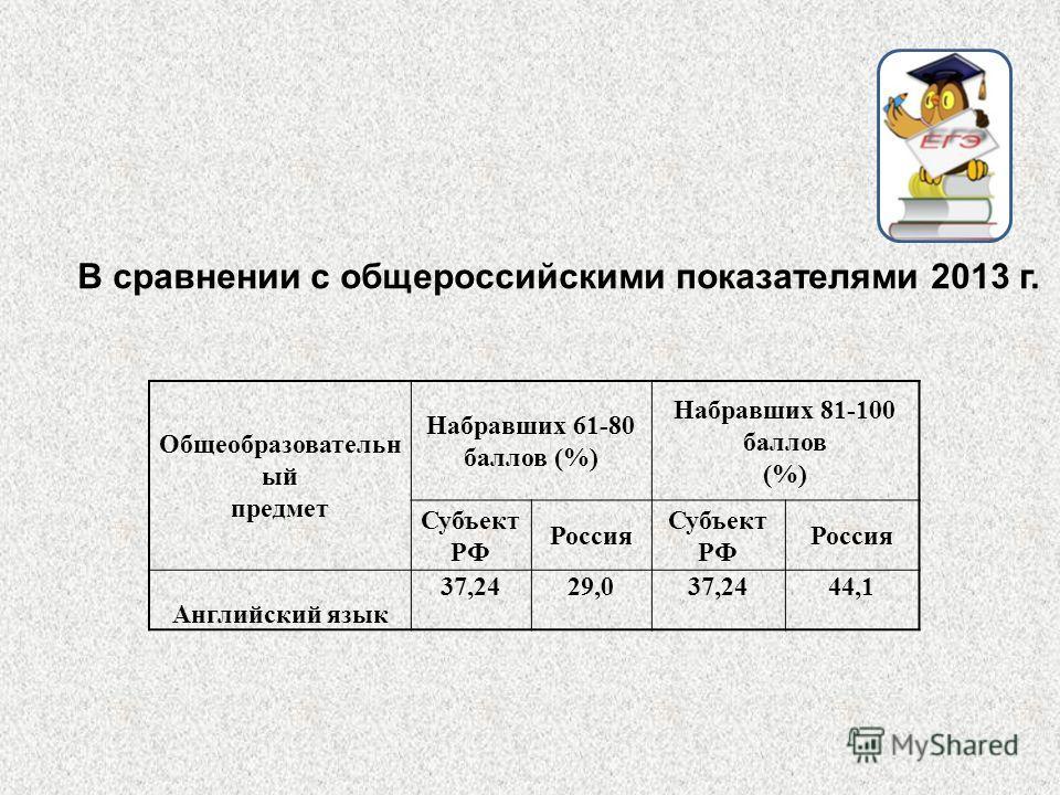 Общеобразовательн ый предмет Набравших 61-80 баллов (%) Набравших 81-100 баллов (%) Субъект РФ Россия Субъект РФ Россия Английский язык 37,2429,037,2444,1 В сравнении с общероссийскими показателями 2013 г.