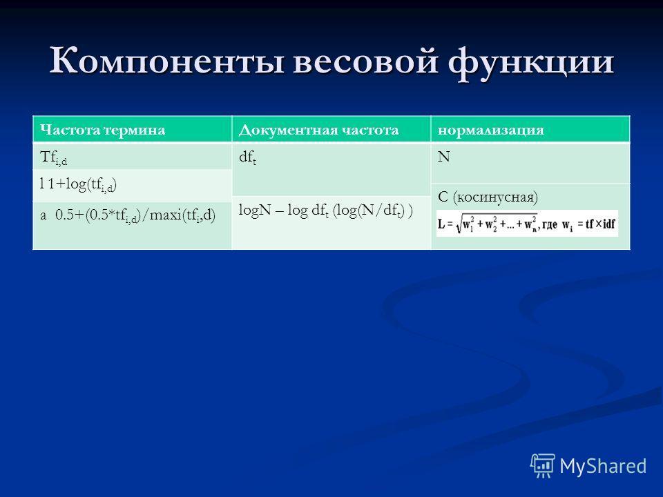 Компоненты весовой функции Частота терминаДокументная частотанормализация Tf i,d df t N l 1+log(tf i,d ) C (косинусная) logN – log df t (log(N/df t ) ) a 0.5+(0.5*tf i,d )/maxi(tf i,d)