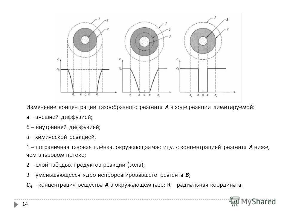 14 Изменение концентрации газообразного реагента А в ходе реакции лимитируемой : а – внешней диффузией ; б – внутренней диффузией ; в – химической реакцией. 1 – пограничная газовая плёнка, окружающая частицу, с концентрацией реагента А ниже, чем в га