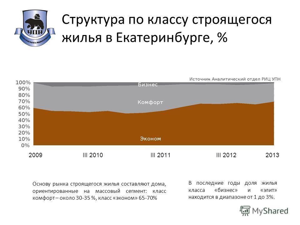 Структура по классу строящегося жилья в Екатеринбурге, % В последние годы доля жилья класса «бизнес» и «элит» находится в диапазоне от 1 до 3%. Основу рынка строящегося жилья составляют дома, ориентированные на массовый сегмент: класс комфорт – около