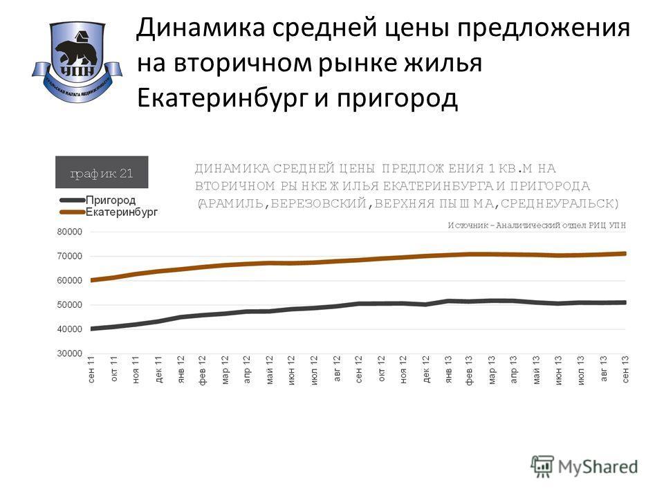 Динамика средней цены предложения на вторичном рынке жилья Екатеринбург и пригород