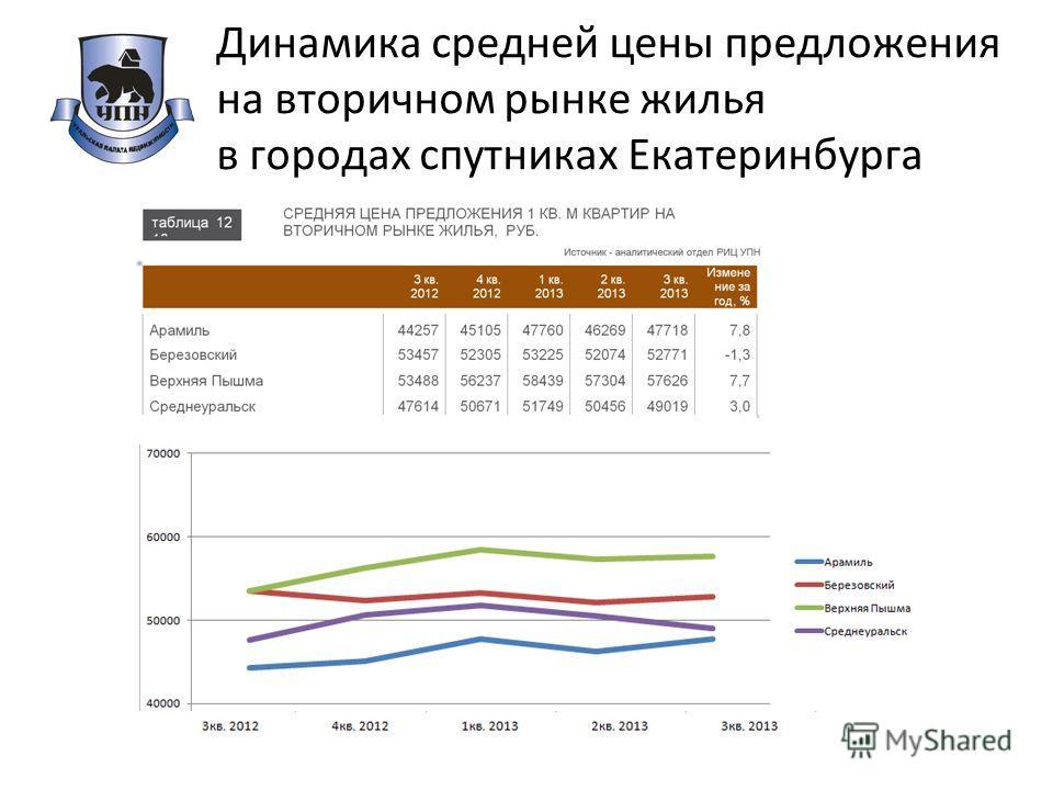 Динамика средней цены предложения на вторичном рынке жилья в городах спутниках Екатеринбурга