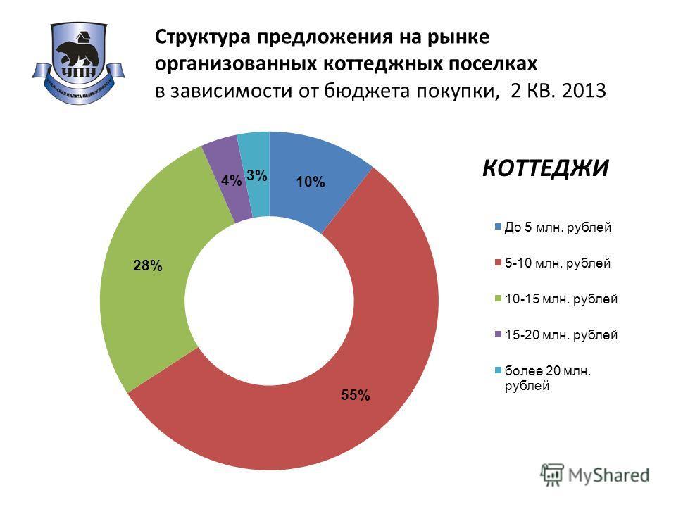 Структура предложения на рынке организованных коттеджных поселках в зависимости от бюджета покупки, 2 КВ. 2013 КОТТЕДЖИ