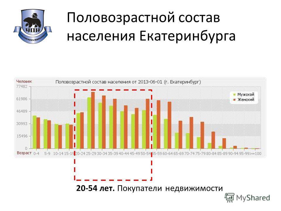 Половозрастной состав населения Екатеринбурга 20-54 лет. Покупатели недвижимости