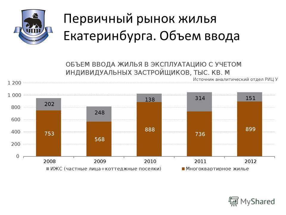 Первичный рынок жилья Екатеринбурга. Объем ввода