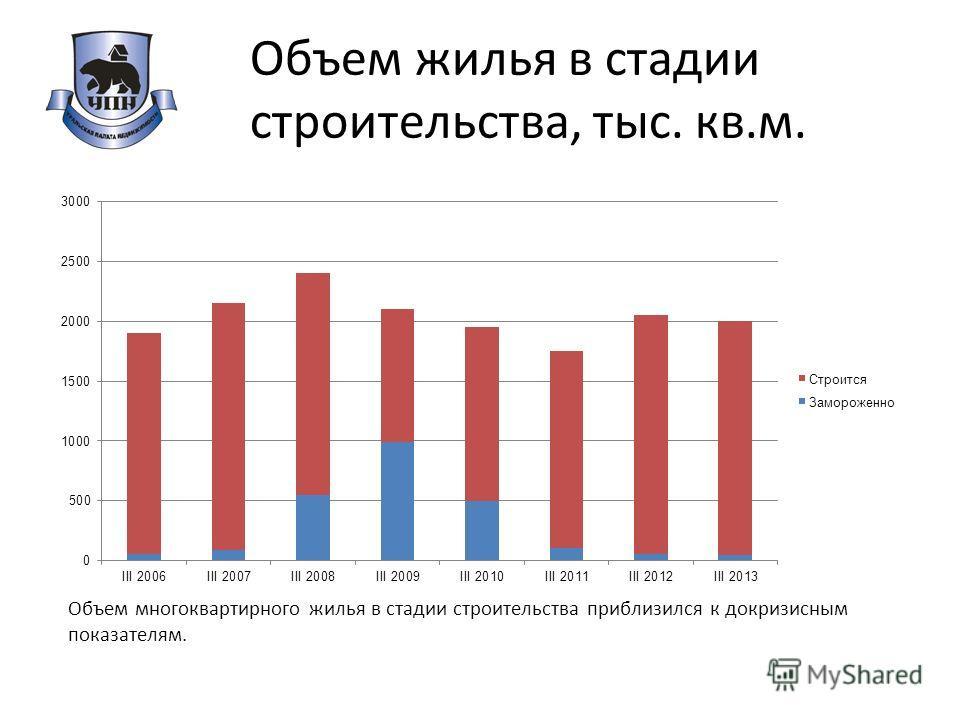Объем жилья в стадии строительства, тыс. кв.м. Объем многоквартирного жилья в стадии строительства приблизился к докризисным показателям.
