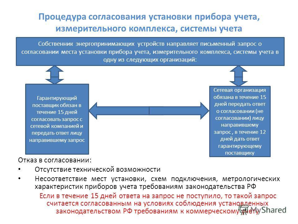 Процедура согласования установки прибора учета, измерительного комплекса, системы учета Отказ в согласовании: Отсутствие технической возможности Несоответствие мест установки, схем подключения, метрологических характеристик приборов учета требованиям