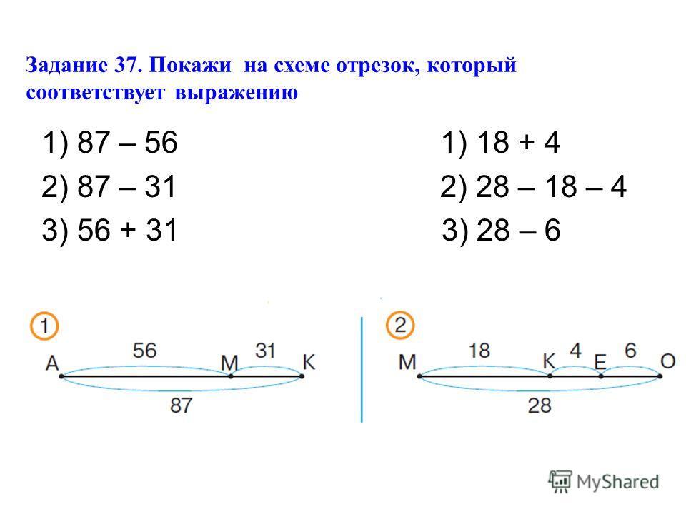 Задание 37. Покажи на схеме отрезок, который соответствует выражению 1) 87 – 56 1) 18 + 4 2) 87 – 31 2) 28 – 18 – 4 3) 56 + 31 3) 28 – 6