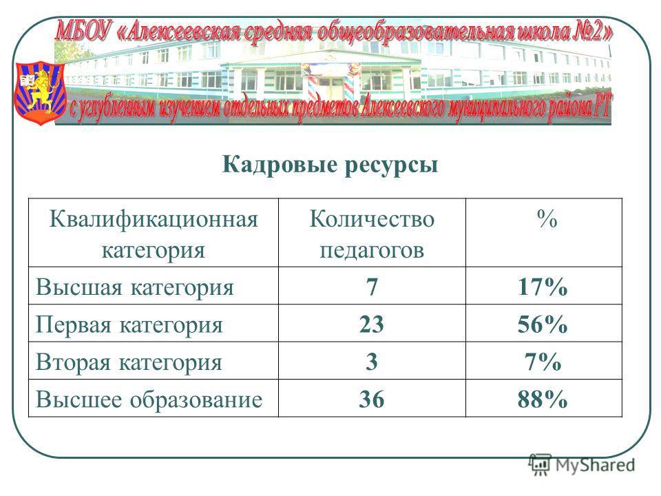 Кадровые ресурсы Квалификационная категория Количество педагогов % Высшая категория717% Первая категория2356% Вторая категория37% Высшее образование3688%