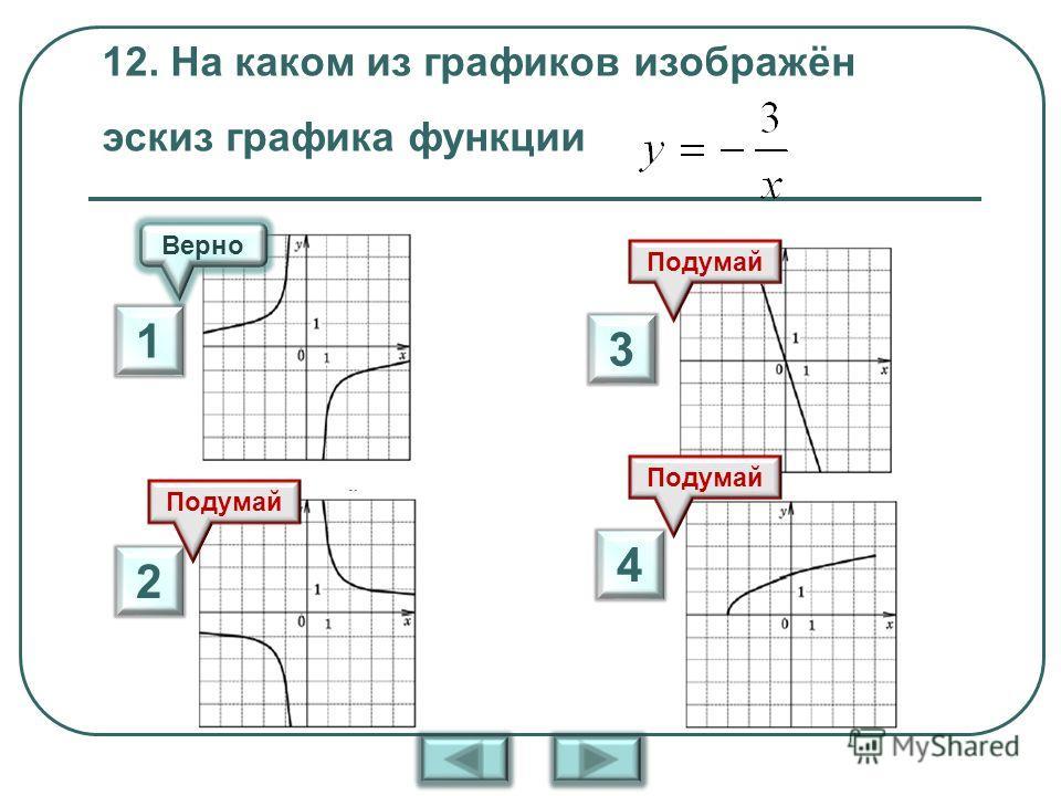 12. На каком из графиков изображён эскиз графика функции Верно Подумай 1 2 3 4
