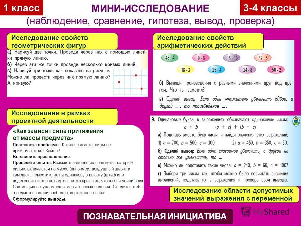 МИНИ-ИССЛЕДОВАНИЕ (наблюдение, сравнение, гипотеза, вывод, проверка) ПОЗНАВАТЕЛЬНАЯ ИНИЦИАТИВА Исследование свойств геометрических фигур Исследование свойств арифметических действий Исследование в рамках проектной деятельности «Как зависит сила притя