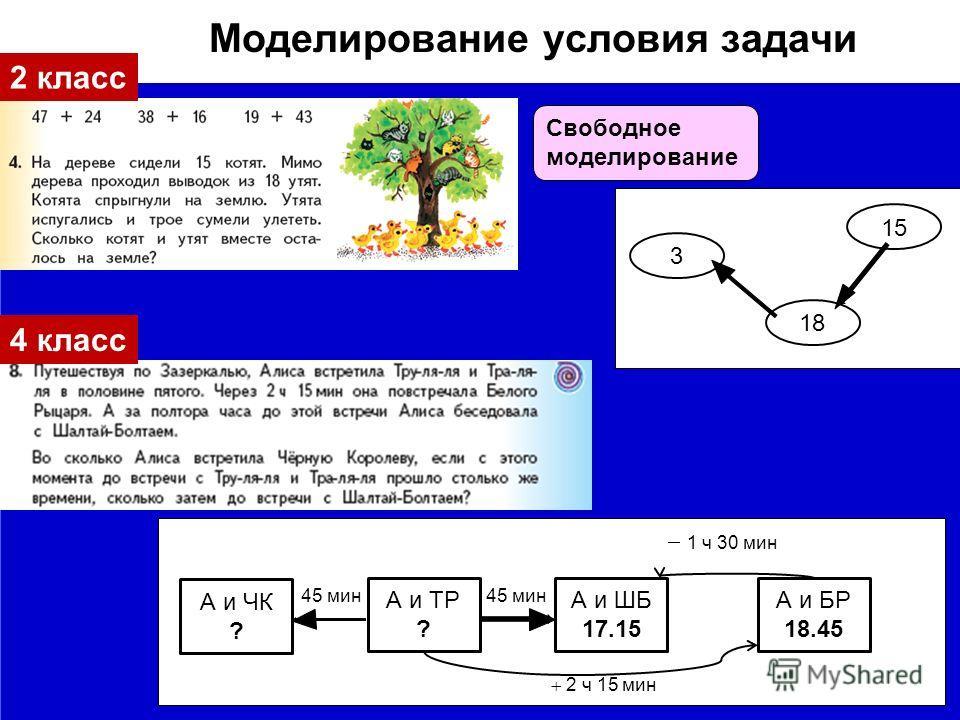 2 класс Свободное моделирование Моделирование условия задачи 15 18 3 4 класс 2 класс 1 ч 30 мин 45 мин 45 мин 2 ч 15 мин А и ЧК ? А и ТР ? А и ШБ 17.15 А и БР 18.45