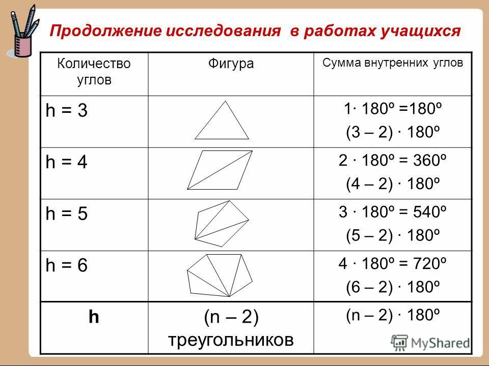 Количество углов Фигура Сумма внутренних углов h = 3 1· 180º =180º (3 – 2) · 180º h = 4 2 · 180º = 360º (4 – 2) · 180º h = 5 3 · 180º = 540º (5 – 2) · 180º h = 6 4 · 180º = 720º (6 – 2) · 180º h(n – 2) треугольников (n – 2) · 180º Продолжение исследо