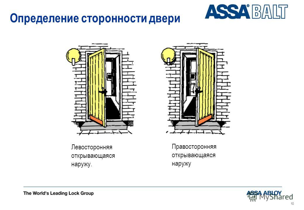 10 Определение сторонности двери Правосторонняя открывающаяся наружу Левосторонняя открывающаяся наружу.