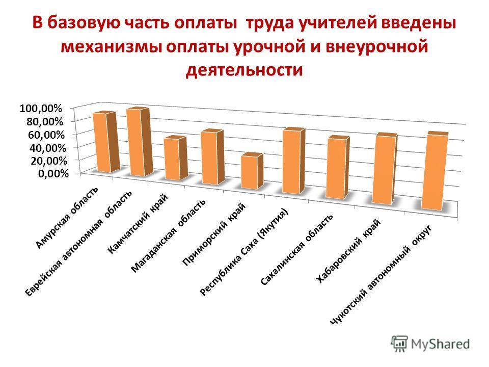 В базовую часть оплаты труда учителей введены механизмы оплаты урочной и внеурочной деятельности