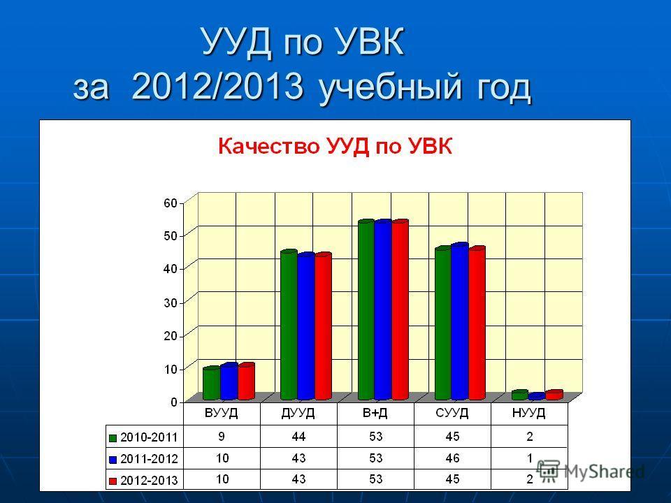 УУД по УВК за 2012/2013 учебный год