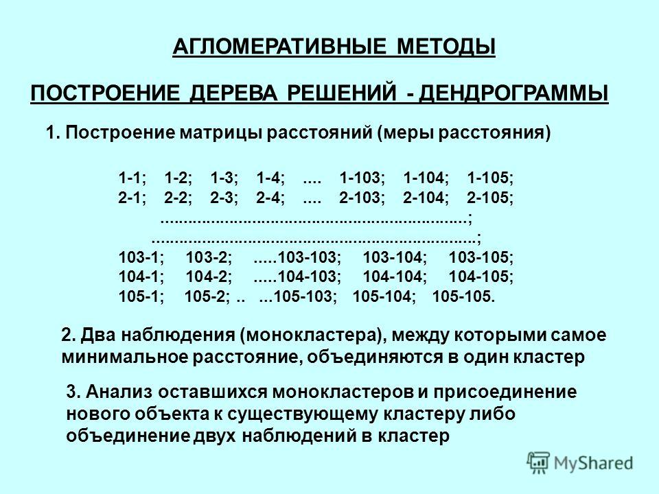 АГЛОМЕРАТИВНЫЕ МЕТОДЫ ПОСТРОЕНИЕ ДЕРЕВА РЕШЕНИЙ - ДЕНДРОГРАММЫ 1. Построение матрицы расстояний (меры расстояния) 1-1; 1-2; 1-3; 1-4;.... 1-103; 1-104; 1-105; 2-1; 2-2; 2-3; 2-4;.... 2-103; 2-104; 2-105;...............................................