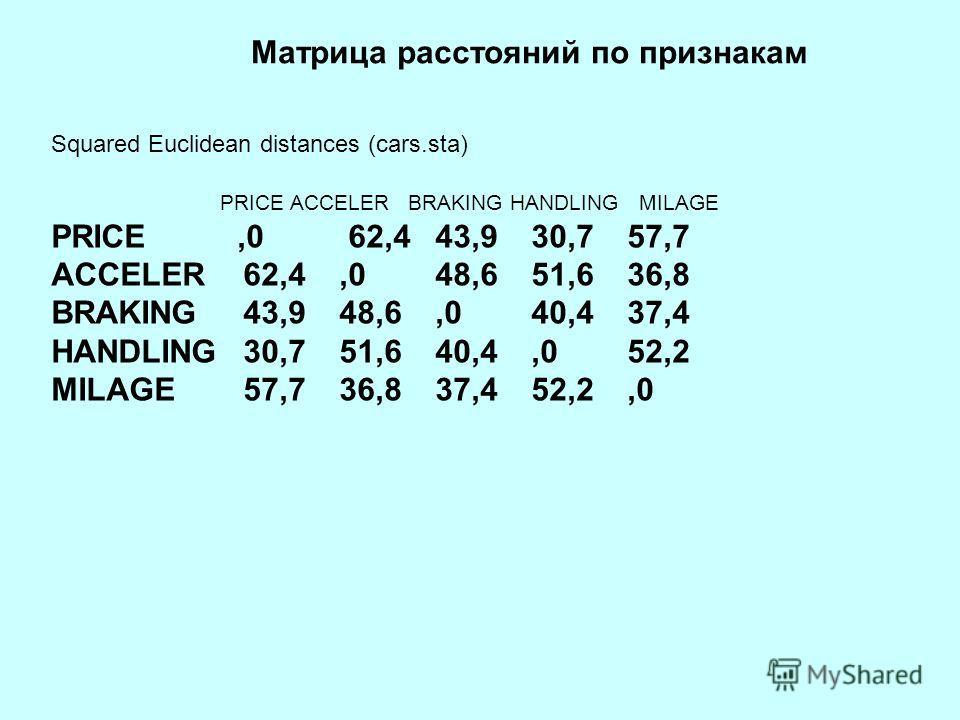 Squared Euclidean distances (cars.sta) PRICE ACCELER BRAKING HANDLING MILAGE PRICE,0 62,4 43,930,757,7 ACCELER62,4,048,651,636,8 BRAKING43,948,6,040,437,4 HANDLING30,751,640,4,052,2 MILAGE57,736,837,452,2,0 Матрица расстояний по признакам