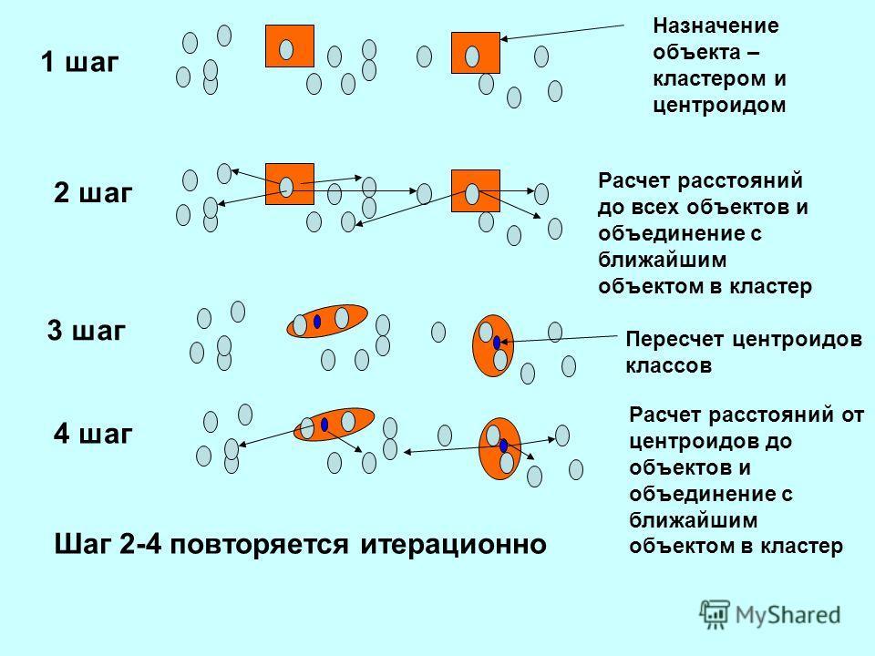 1 шаг 2 шаг Назначение объекта – кластером и центроидом Расчет расстояний до всех объектов и объединение с ближайшим объектом в кластер 3 шаг Пересчет центроидов классов 4 шаг Расчет расстояний от центроидов до объектов и объединение с ближайшим объе