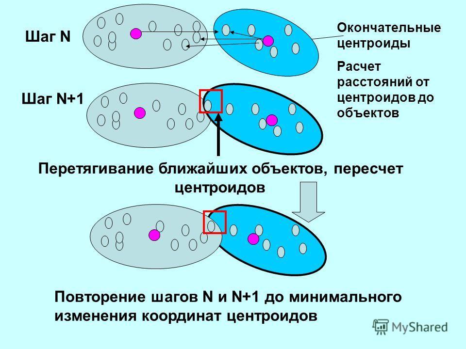 Шаг N Шаг N+1 Окончательные центроиды Расчет расстояний от центроидов до объектов Перетягивание ближайших объектов, пересчет центроидов Повторение шагов N и N+1 до минимального изменения координат центроидов