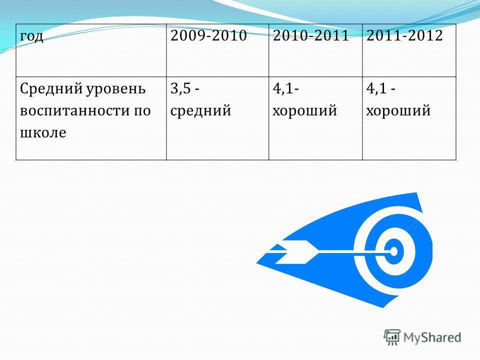 год2009-20102010-20112011-2012 Средний уровень воспитанности по школе 3,5 - средний 4,1- хороший