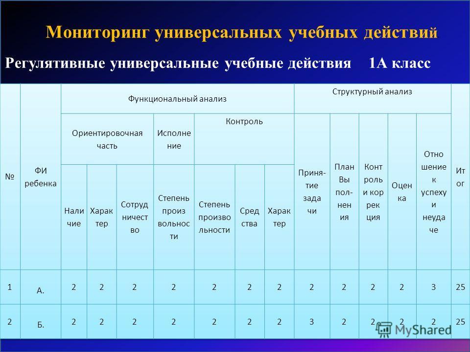 Регулятивные универсальные учебные действия 1А класс Мониторинг универсальных учебных действи й.