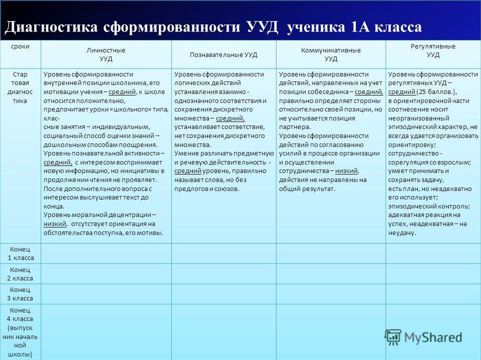 Диагностика сформированности УУД ученика 1А класса