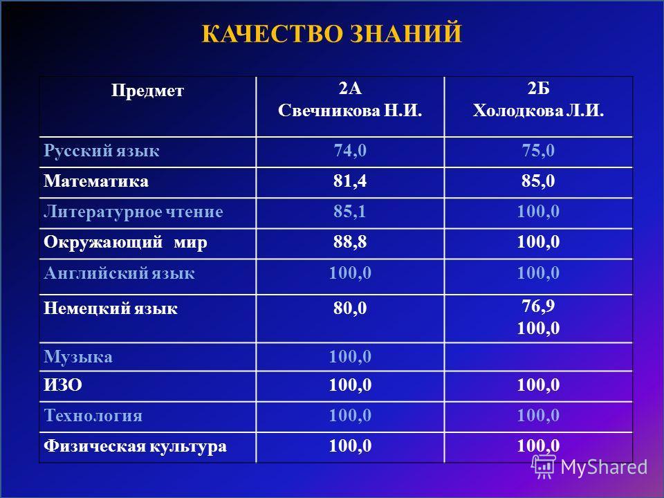 Предмет 2А Свечникова Н.И. 2Б Холодкова Л.И. Русский язык74,075,0 Математика81,485,0 Литературное чтение85,1100,0 Окружающий мир88,8100,0 Английский язык100,0 Немецкий язык80,0 76,9 100,0 Музыка100,0 ИЗО100,0 Технология100,0 Физическая культура100,0