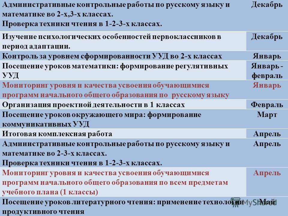 Административные контрольные работы по русскому языку и математике во 2-х,3-х классах. Проверка техники чтения в 1-2-3-х классах. Декабрь Изучение психологических особенностей первоклассников в период адаптации. Декабрь Контроль за уровнем сформирова