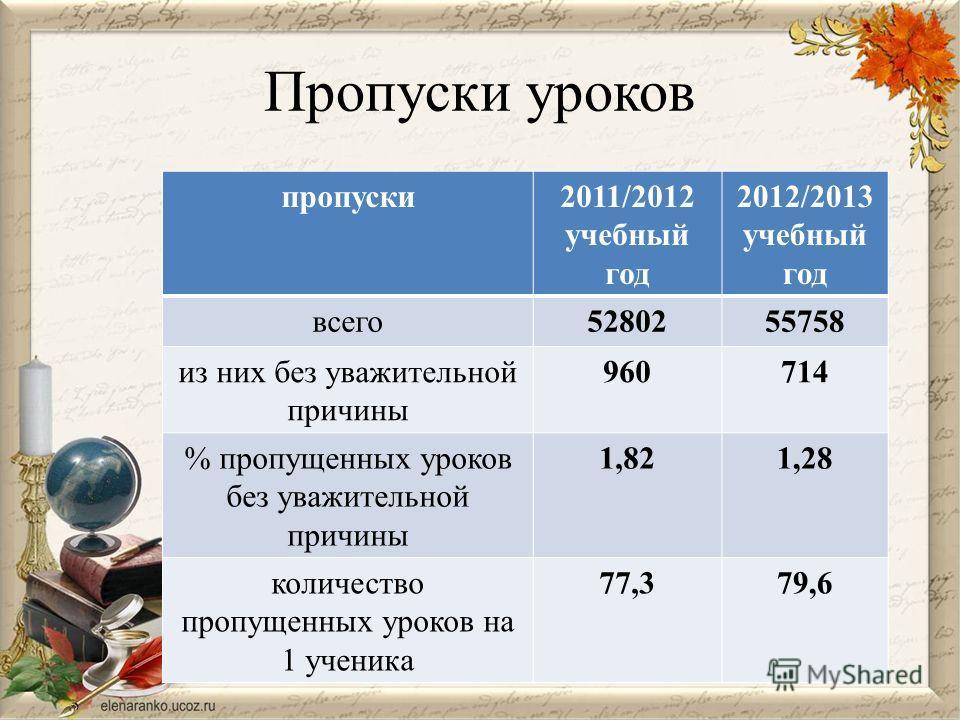 Пропуски уроков пропуски2011/2012 учебный год 2012/2013 учебный год всего5280255758 из них без уважительной причины 960714 % пропущенных уроков без уважительной причины 1,821,28 количество пропущенных уроков на 1 ученика 77,379,6