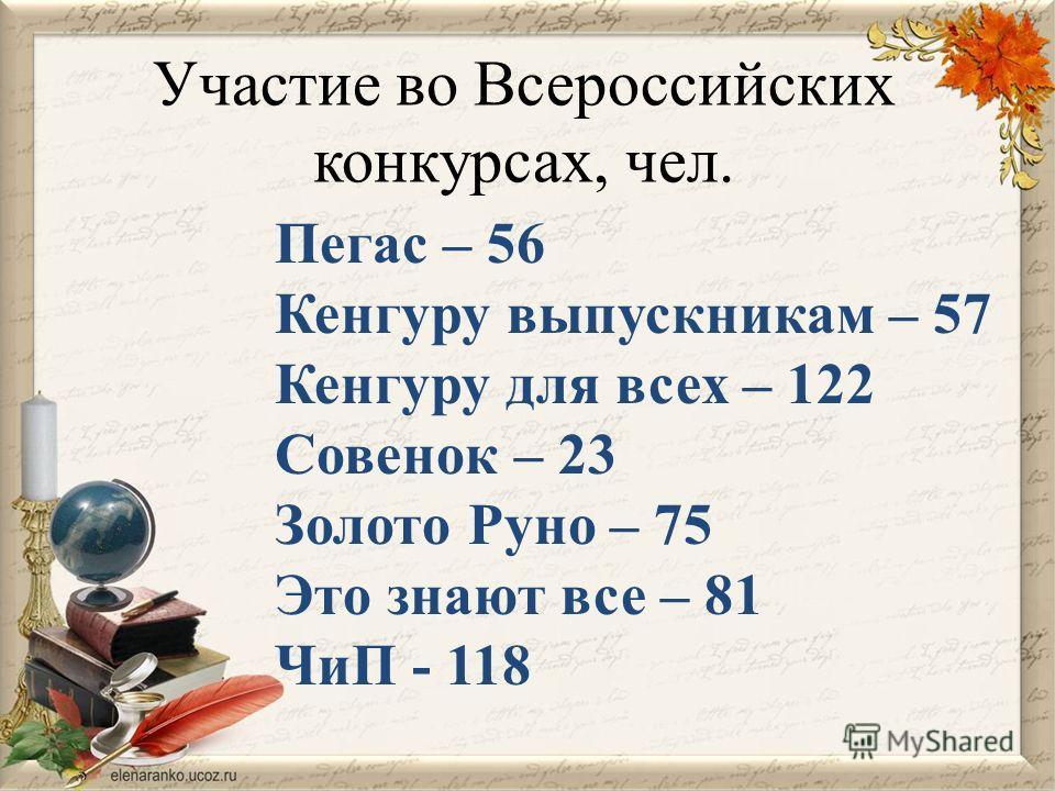 Участие во Всероссийских конкурсах, чел. Пегас – 56 Кенгуру выпускникам – 57 Кенгуру для всех – 122 Совенок – 23 Золото Руно – 75 Это знают все – 81 ЧиП - 118