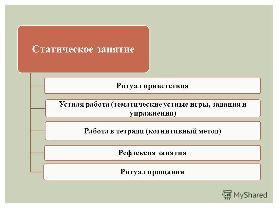 Статическое занятие Работа в тетради (когнитивный метод) Устная работа (тематические устные игры, задания и упражнения) Ритуал приветствия Рефлексия занятия Ритуал прощания