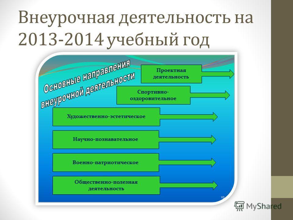 Внеурочная деятельность на 2013-2014 учебный год