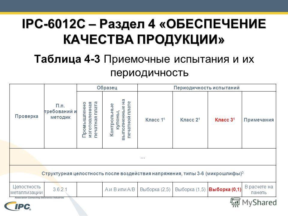 IPC-6012C – Раздел 4 «ОБЕСПЕЧЕНИЕ КАЧЕСТВА ПРОДУКЦИИ» Таблица 4-3 Приемочные испытания и их периодичность Проверка П.п. требований и методик ОбразецПериодичность испытаний Промышленно изготовленная печатная плата Контрольные купоны, выполненные на пе