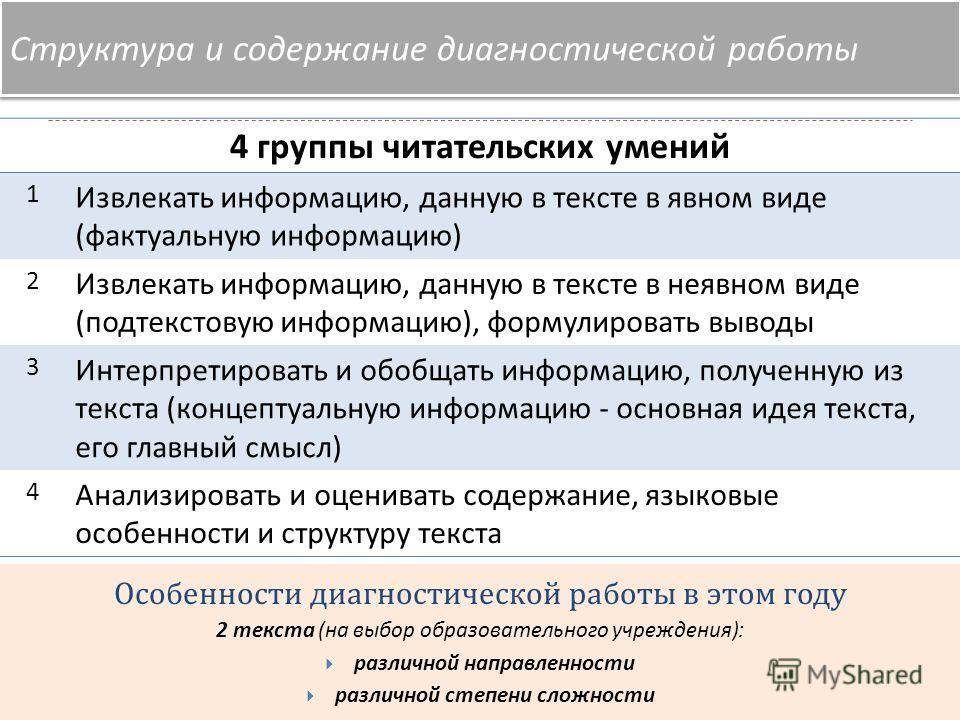 Структура и содержание диагностической работы 4 группы читательских умений 1 Извлекать информацию, данную в тексте в явном виде ( фактуальную информацию ) 2 Извлекать информацию, данную в тексте в неявном виде ( подтекстовую информацию ), формулирова