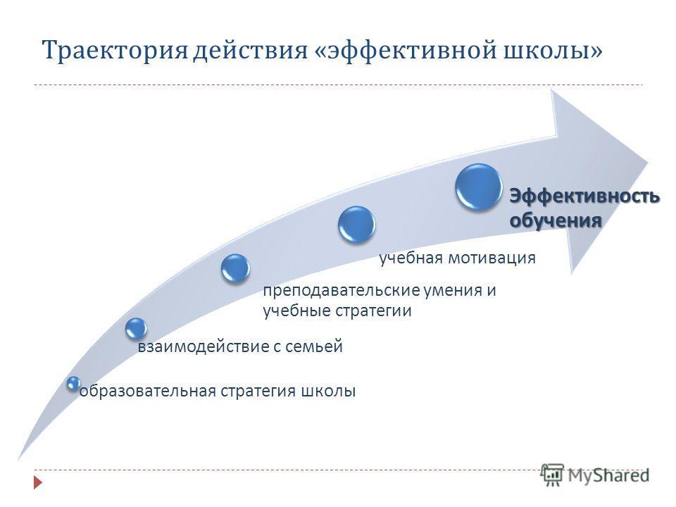Траектория действия « эффективной школы » образовательная стратегия школы взаимодействие с семьей преподавательские умения и учебные стратегии учебная мотивация Эффективность обучения
