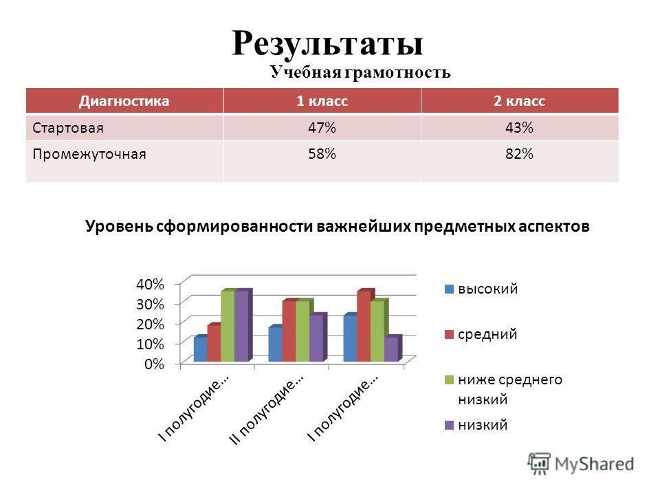 Диагностика1 класс2 класс Стартовая47%43% Промежуточная58%82% Результаты Учебная грамотность Уровень сформированности важнейших предметных аспектов