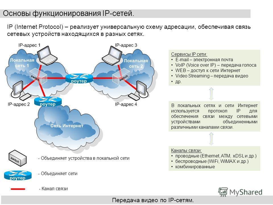 Основы функционирования IP-сетей. Передача видео по IP-сетям. IP (Internet Protocol) – реализует универсальную схему адресации, обеспечивая связь сетевых устройств находящихся в разных сетях. - Объединяет устройства в локальной сети - Объединяет сети
