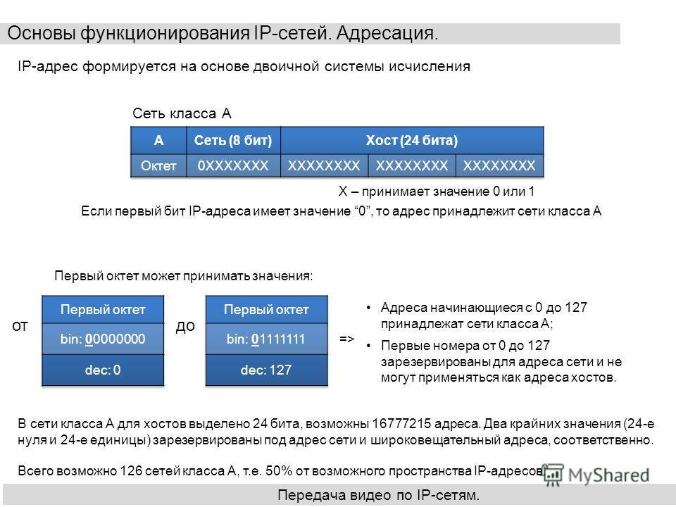 Основы функционирования IP-сетей. Адресация. Передача видео по IP-сетям. IP-адрес формируется на основе двоичной системы исчисления Сеть класса А X – принимает значение 0 или 1 Если первый бит IP-адреса имеет значение 0, то адрес принадлежит сети кла