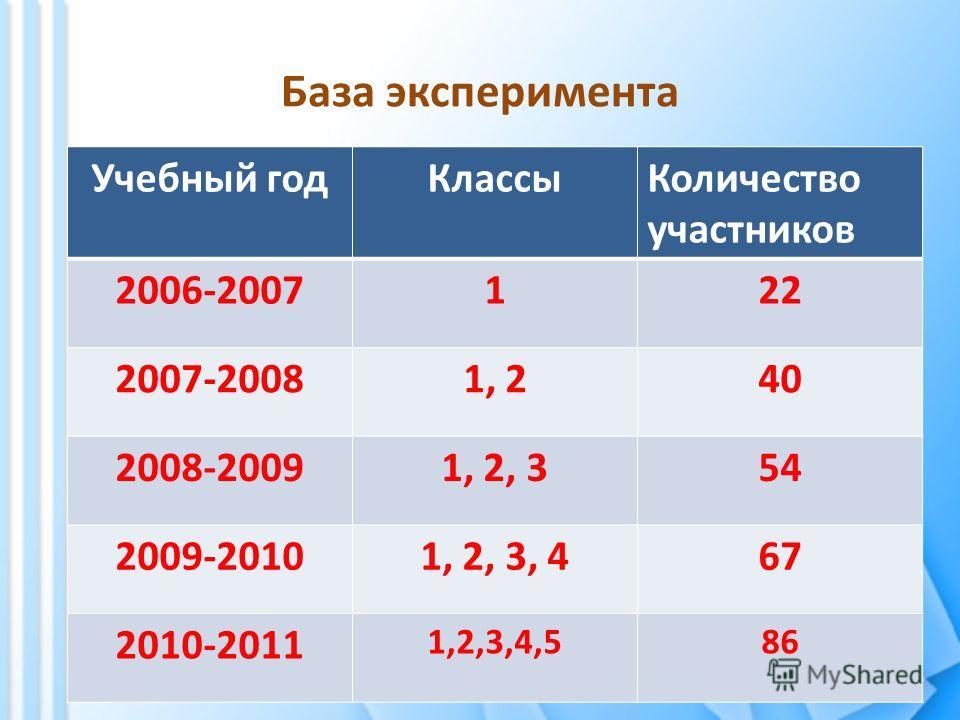 База эксперимента Учебный годКлассыКоличество участников 2006-2007122 2007-20081, 240 2008-20091, 2, 354 2009-20101, 2, 3, 467 2010-2011 1,2,3,4,586