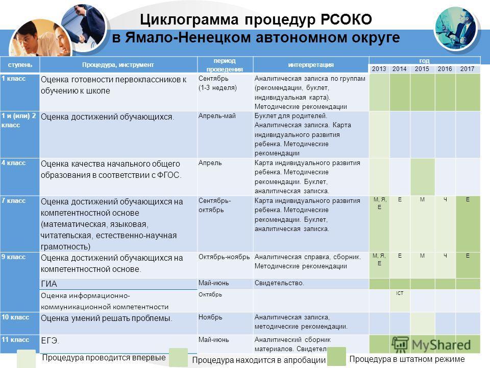 ступеньПроцедура, инструмент период проведения интерпретация год 20132014201520162017 1 класс Оценка готовности первоклассников к обучению к школе Сентябрь (1-3 неделя) Аналитическая записка по группам (рекомендации, буклет, индивидуальная карта). Ме