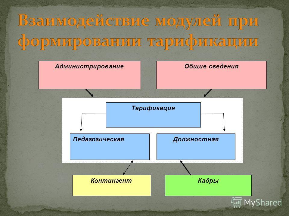 ПедагогическаяДолжностная КадрыКонтингент АдминистрированиеОбщие сведения Тарификация