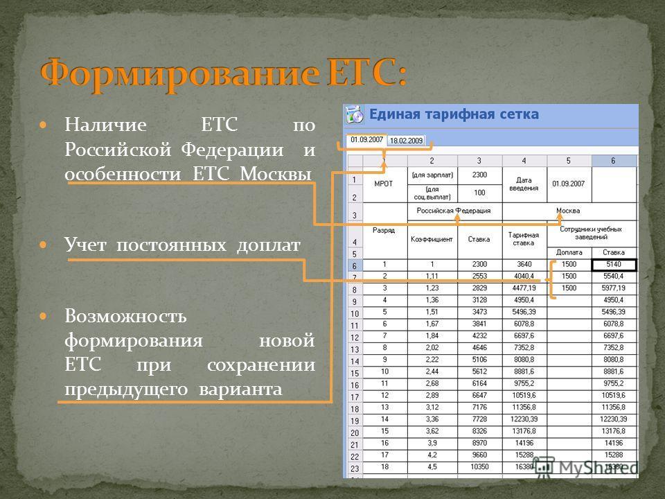 Наличие ЕТС по Российской Федерации и особенности ЕТС Москвы Учет постоянных доплат Возможность формирования новой ЕТС при сохранении предыдущего варианта