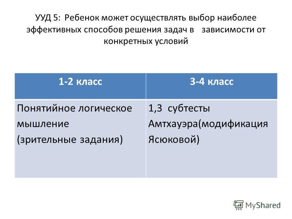 УУД 5: Ребенок может осуществлять выбор наиболее эффективных способов решения задач в зависимости от конкретных условий 1-2 класс3-4 класс Понятийное логическое мышление (зрительные задания) 1,3 субтесты Амтхауэра(модификация Ясюковой)