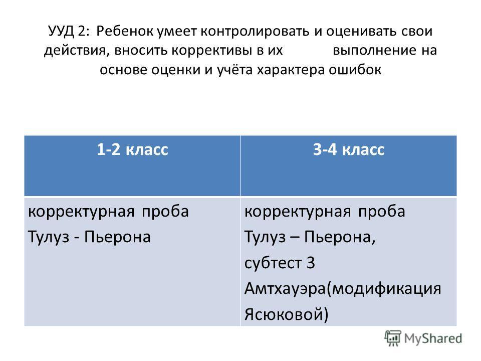 УУД 2: Ребенок умеет контролировать и оценивать свои действия, вносить коррективы в их выполнение на основе оценки и учёта характера ошибок 1-2 класс3