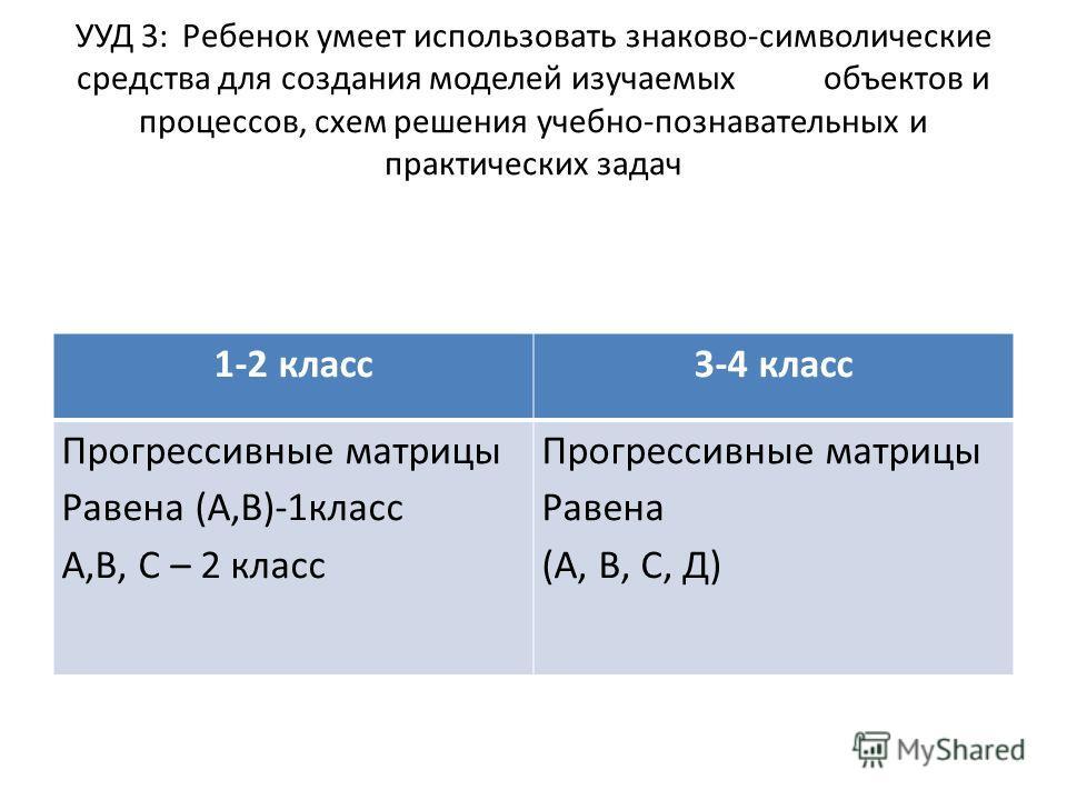 УУД 3: Ребенок умеет использовать знаково-символические средства для создания моделей изучаемых объектов и процессов, схем решения учебно-познавательных и практических задач 1-2 класс3-4 класс Прогрессивные матрицы Равена (А,В)-1класс А,В, С – 2 клас