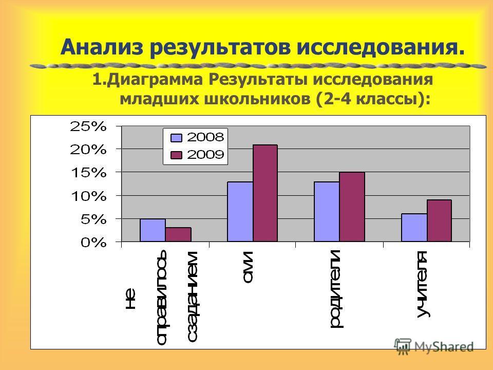 Анализ результатов исследования. 1.Диаграмма Результаты исследования младших школьников (2-4 классы):