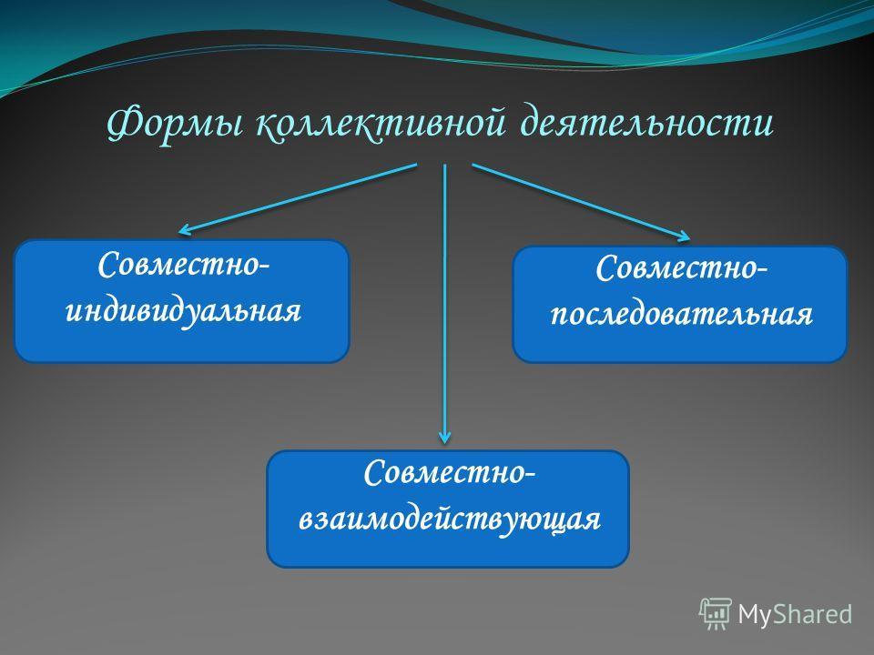 Формы коллективной деятельности Совместно- индивидуальная Совместно- последовательная Совместно- взаимодействующая