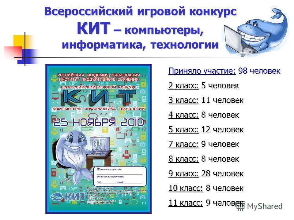 Всероссийский игровой конкурс КИТ – компьютеры, информатика, технологии Приняло участие: 98 человек 2 класс: 5 человек 3 класс: 11 человек 4 класс: 8 человек 5 класс: 12 человек 7 класс: 9 человек 8 класс: 8 человек 9 класс: 28 человек 10 класс: 8 че